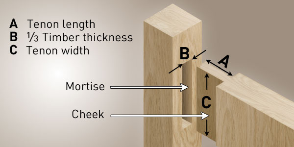 Mortise and Tenon Joints Lifestyle